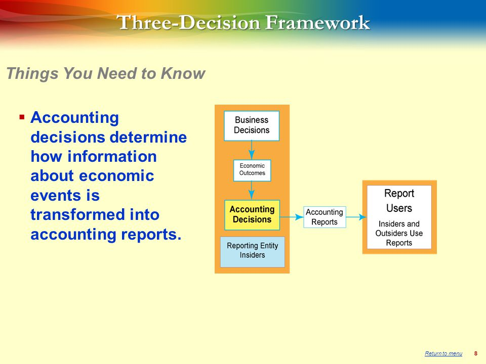 88  Accounting decisions determine how information about economic events is transformed into accounting reports.