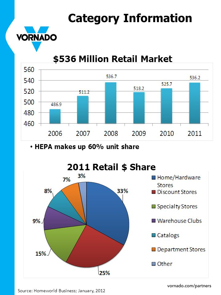 2011 Retail $ Share Source: Homeworld Business; January, 2012 $536 Million Retail Market HEPA makes up 60% unit share Category Information