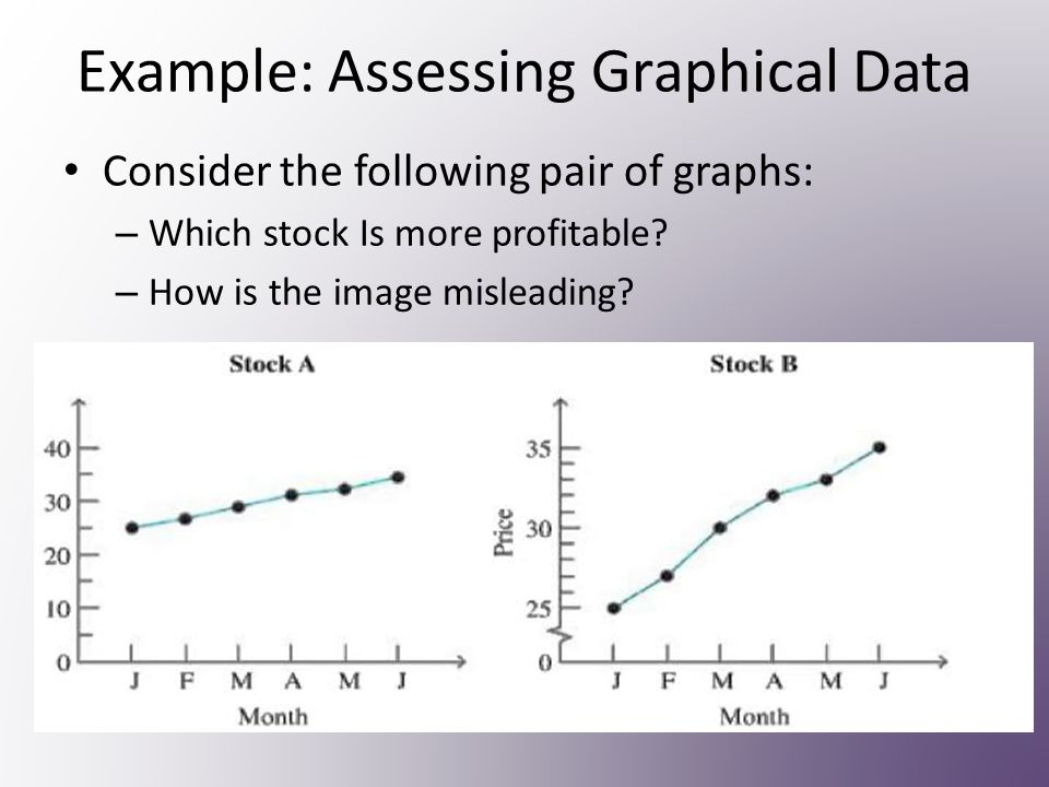 Assessing Graphical Data Things to consider: – Does each axis begin at zero.