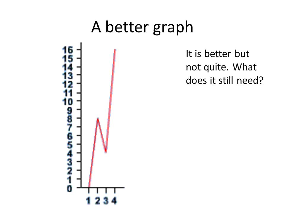 A better graph It is better but not quite. What does it still need