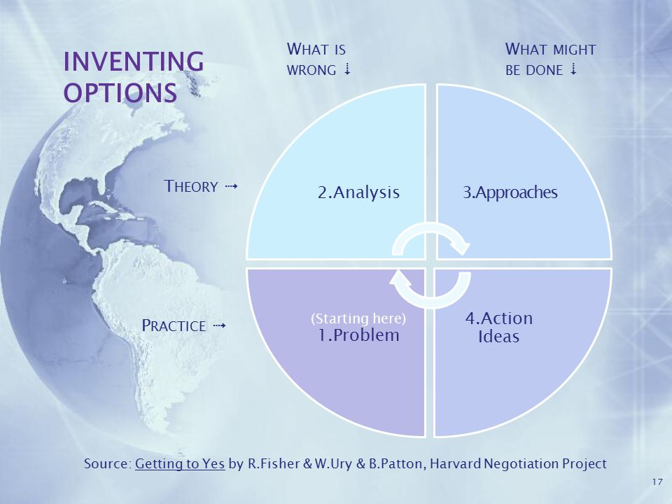 17 2.Analysis3.Approaches 4.Action Ideas (Starting here) 1.Problem W HAT IS WRONG  W HAT MIGHT BE DONE  T HEORY  P RACTICE  INVENTING OPTIONS Source: Getting to Yes by R.Fisher & W.Ury & B.Patton, Harvard Negotiation Project