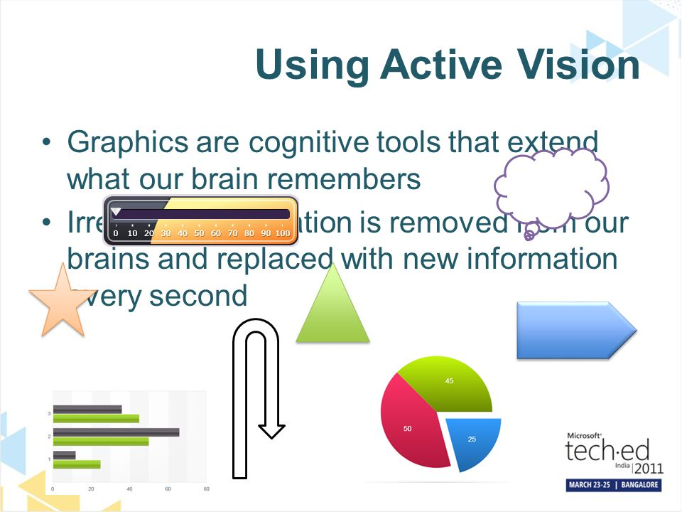 Using Active Vision Graphics are cognitive tools that extend what our brain remembers Irrelevant information is removed from our brains and replaced w