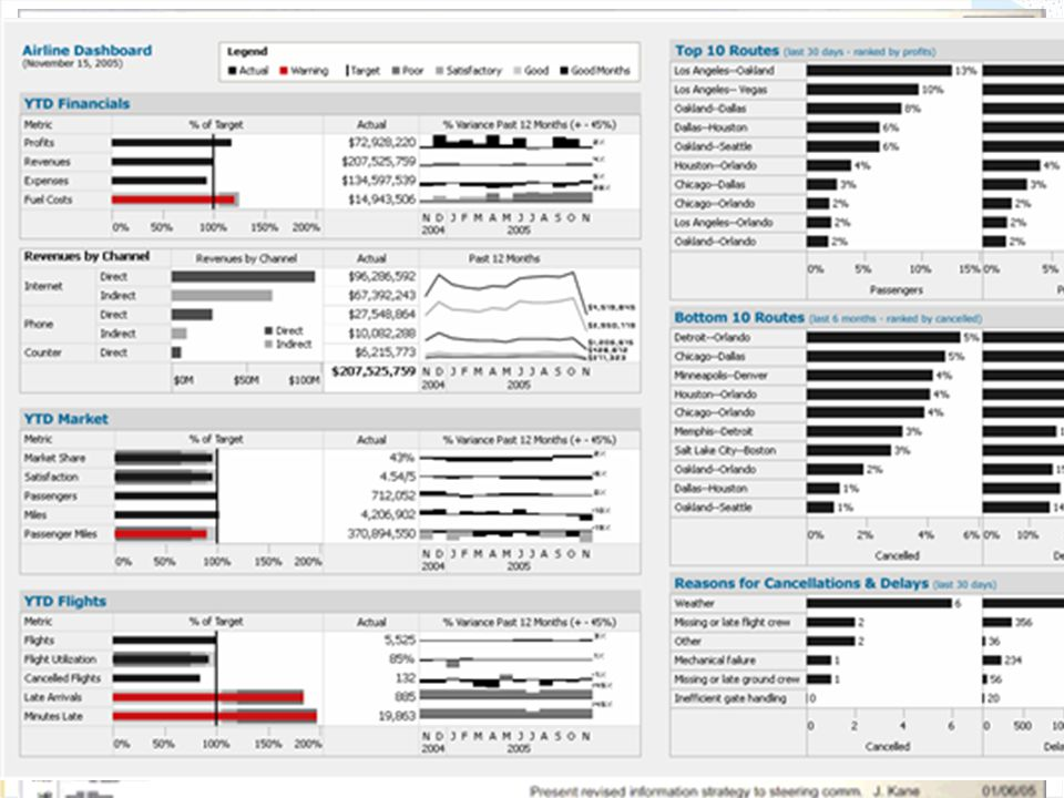 Dashboards + Data Visualization Visual Business Intelligence –Visualizations take rich data (often KPI's) and make it consumable –Dashboards display o