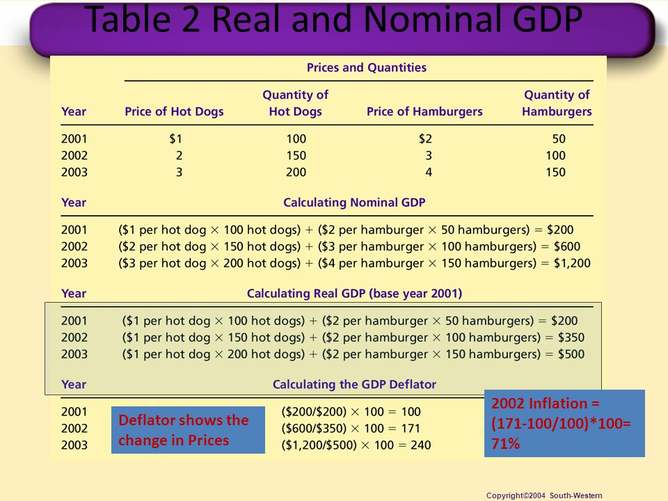 Table 2 Real and Nominal GDP Copyright©2004 South-Western Deflator shows the change in Prices 2002 Inflation = (171-100/100)*100= 71%