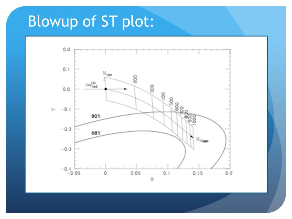 Blowup of ST plot: