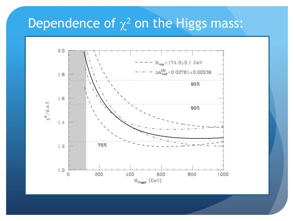 Dependence of    on the Higgs mass: