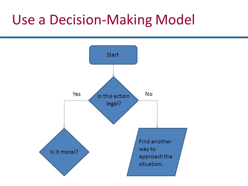 Use a Decision-Making Model Is this action legal. YesNo Start Is it moral.