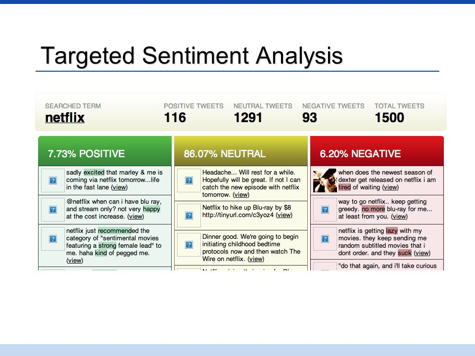 Targeted Sentiment Analysis
