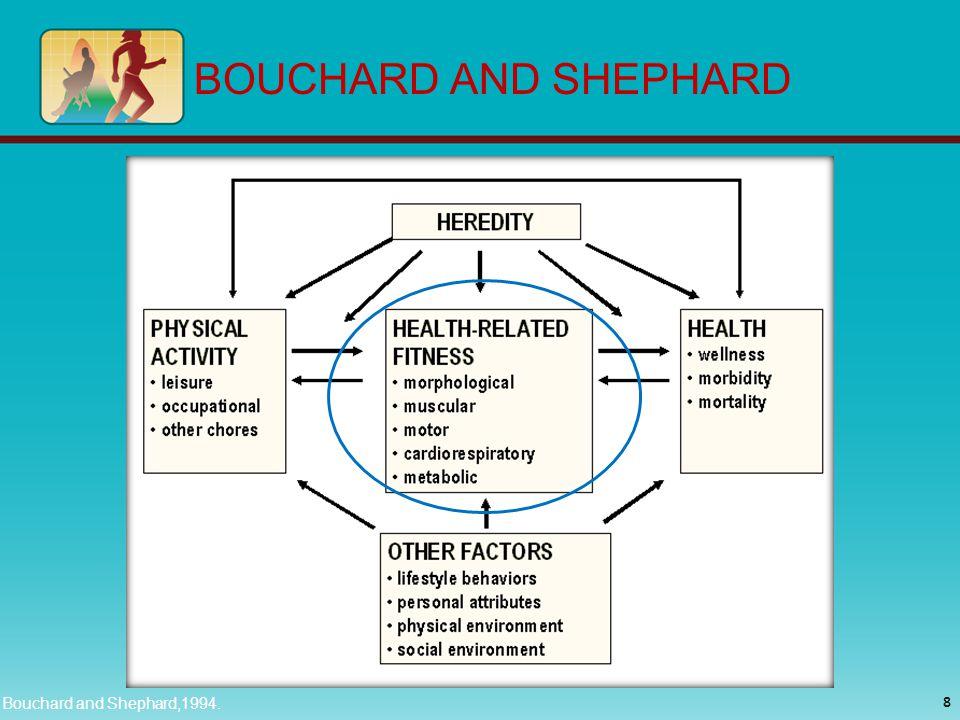 BOUCHARD AND SHEPHARD 8 Bouchard and Shephard,1994.