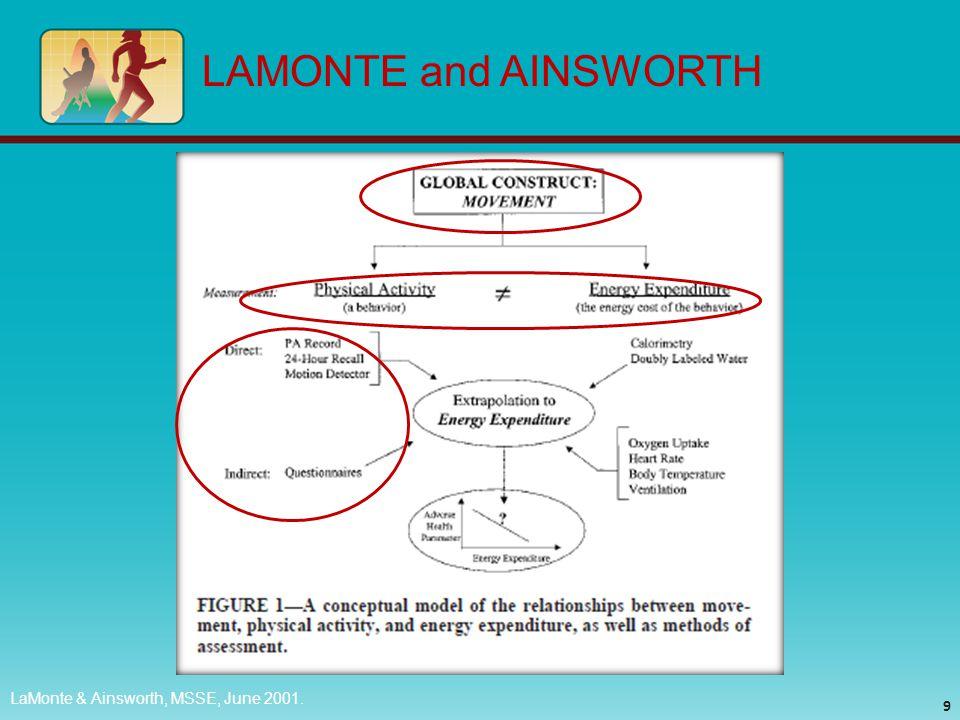 LaMonte & Ainsworth, MSSE, June 2001. LAMONTE and AINSWORTH 9