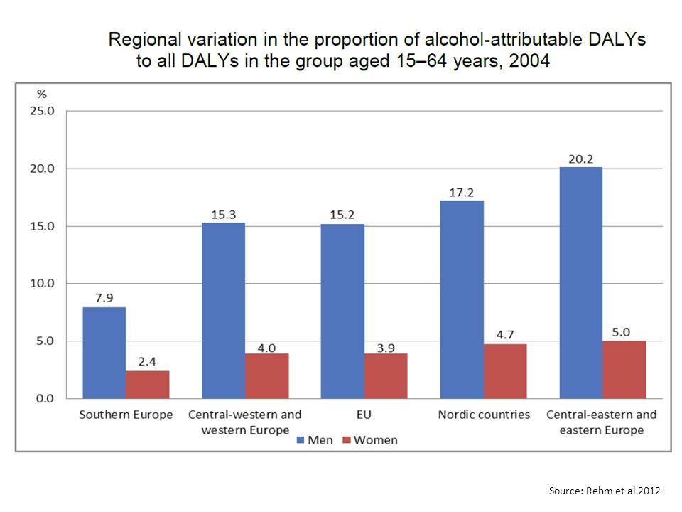 Source: Rehm et al 2012