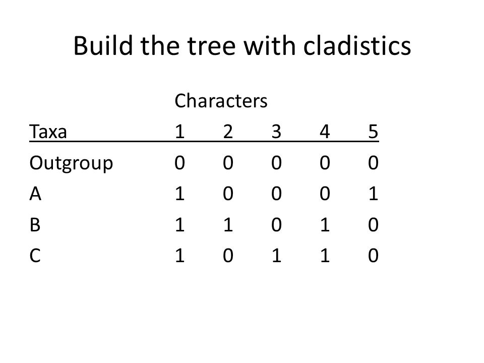 Build the tree with cladistics Characters Taxa12345 Outgroup00000 A10001 B11010 C10110