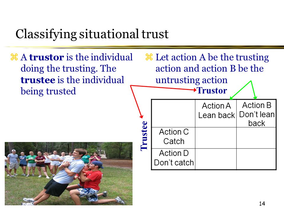 14 Classifying situational trust Trustor Trustee Action A Lean back Action B Don't lean back  A trustor is the individual doing the trusting.
