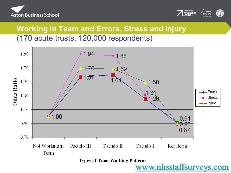 Working in Team and Errors, Stress and Injury (170 acute trusts, 120,000 respondents) www.nhsstaffsurveys.com