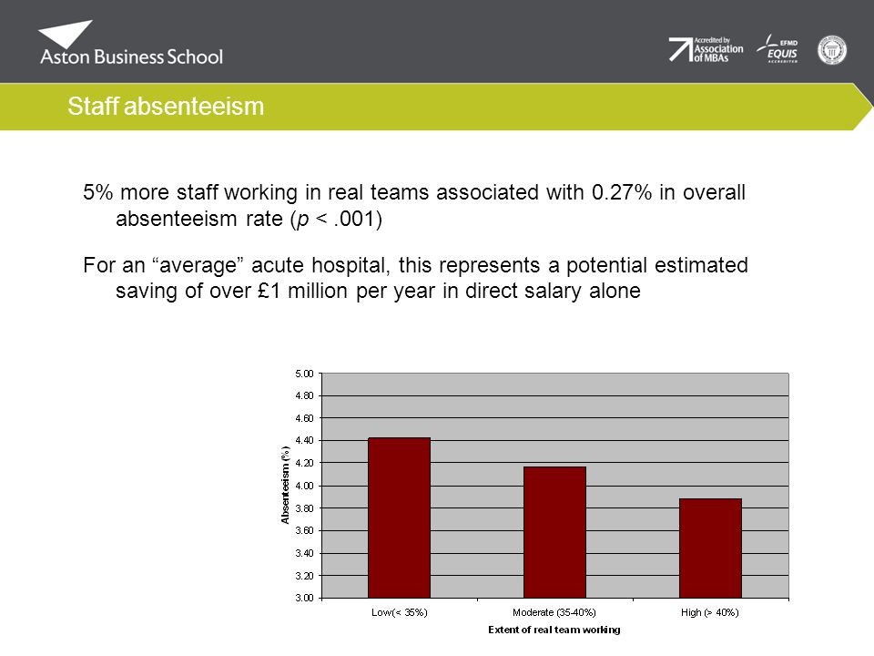 Staff absenteeism 5% more staff working in real teams associated with 0.27% in overall absenteeism rate (p <.001) For an average acute hospital, this represents a potential estimated saving of over £1 million per year in direct salary alone