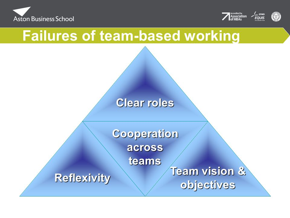 Cooperationacrossteams Clear roles Team vision & objectivesReflexivity Failures of team-based working