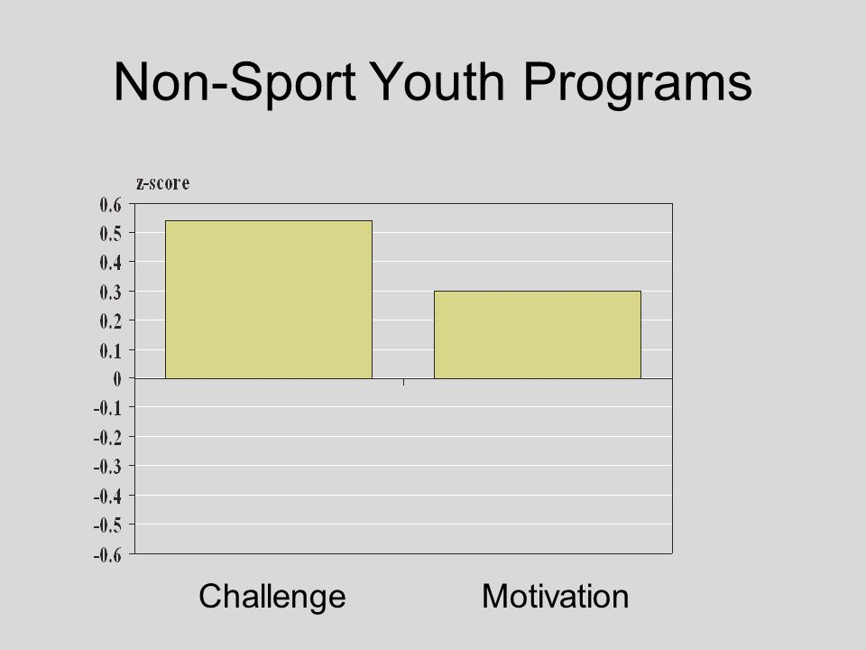 Non-Sport Youth Programs Challenge Motivation