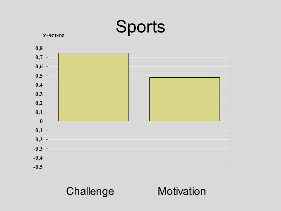 Sports Challenge Motivation