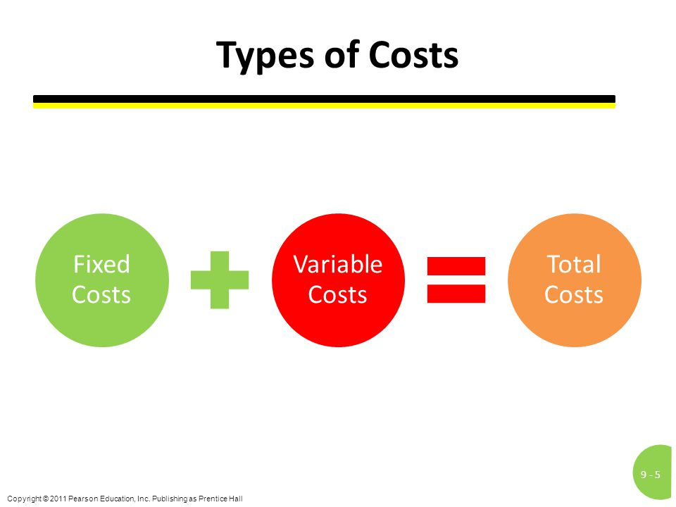 9 -5 Copyright © 2011 Pearson Education, Inc. Publishing as Prentice Hall Types of Costs Fixed Costs Variable Costs Total Costs