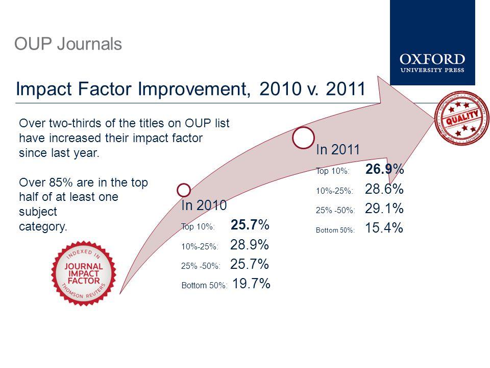 In 2010 Top 10%: 25.7% 10%-25%: 28.9% 25% -50%: 25.7% Bottom 50%: 19.7% In 2011 Top 10%: 26.9% 10%-25%: 28.6% 25% -50%: 29.1% Bottom 50%: 15.4% OUP Jo