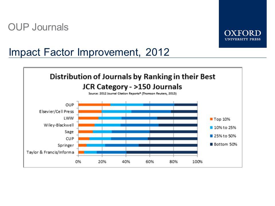 OUP Journals Impact Factor Improvement, 2012