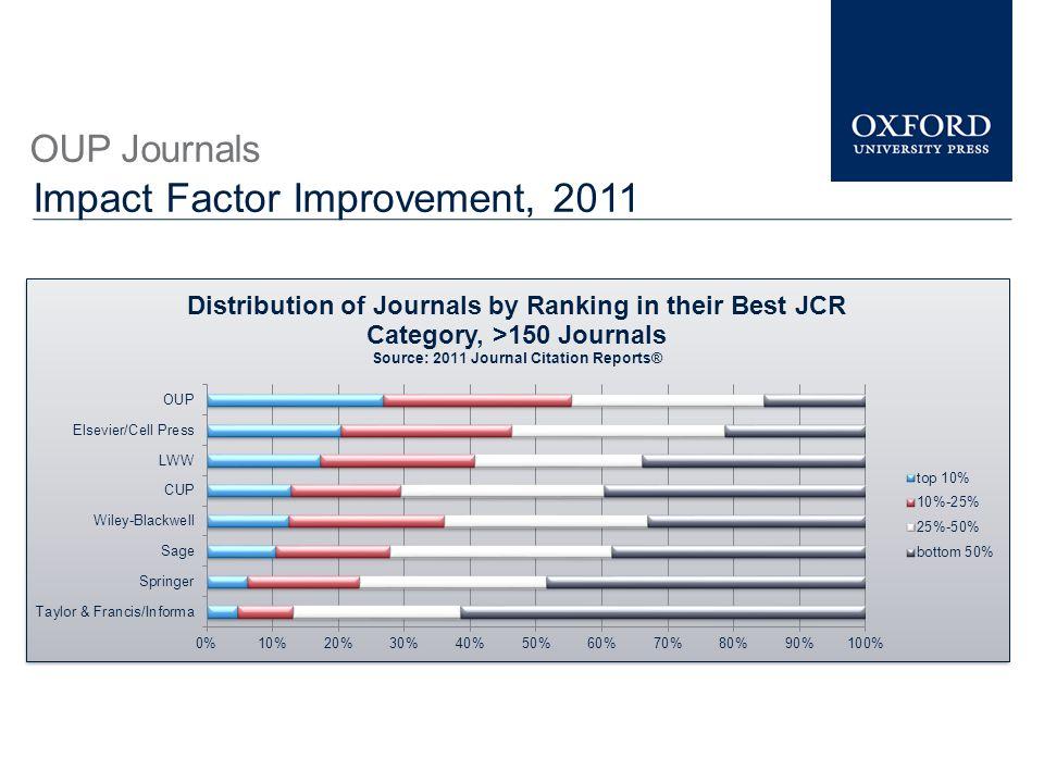OUP Journals Impact Factor Improvement, 2011