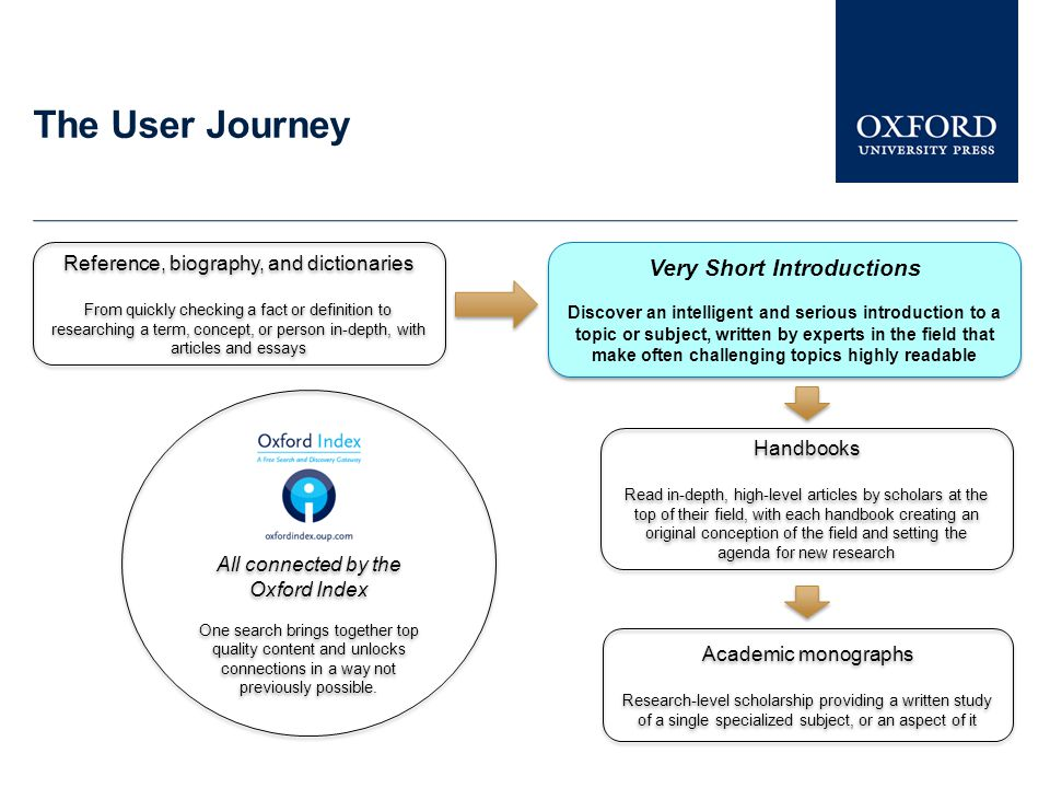 The User Journey Reference, biography, and dictionaries From quickly checking a fact or definition to researching a term, concept, or person in-depth,