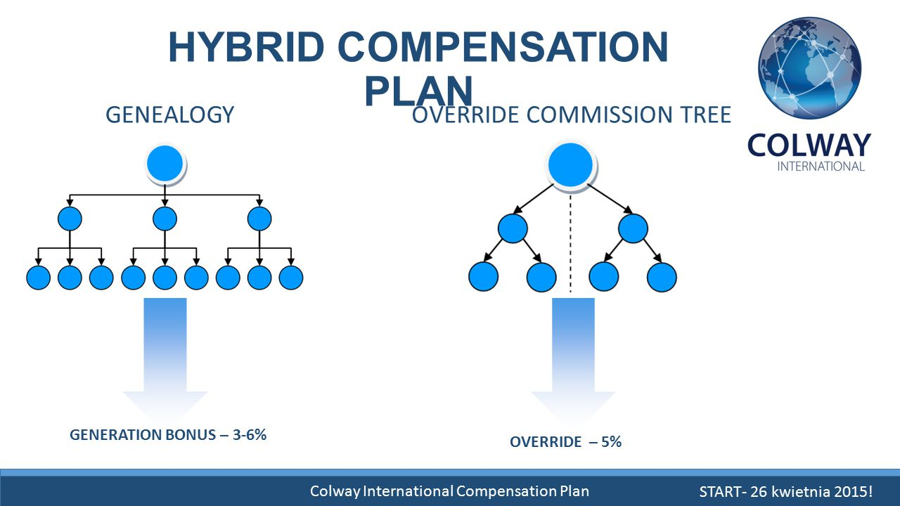 Colway International Compensation Plan HYBRID COMPENSATION PLAN GENEALOGYOVERRIDE COMMISSION TREE OVERRIDE – 5% GENERATION BONUS – 3-6% START- 26 kwie