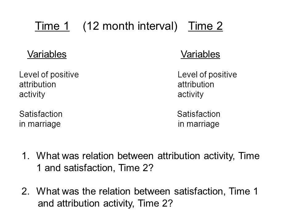 Time 1 (12 month interval) Time 2 Variables Variables Level of positive Level of positive attribution attribution activity Satisfaction in marriage 1.What was relation between attribution activity, Time 1 and satisfaction, Time 2.