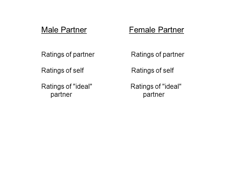 Male Partner Female Partner Ratings of partner Ratings of self Ratings of ideal partner partner