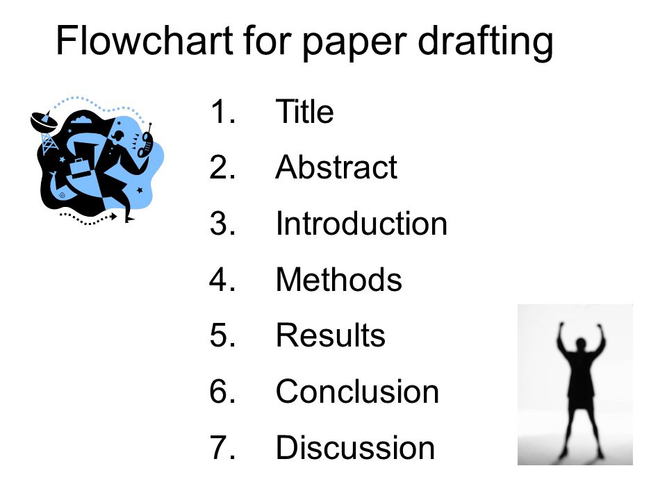 1.Title 2.Abstract 3.Introduction 4.Methods 5.Results 6.Conclusion 7.Discussion Flowchart for paper drafting
