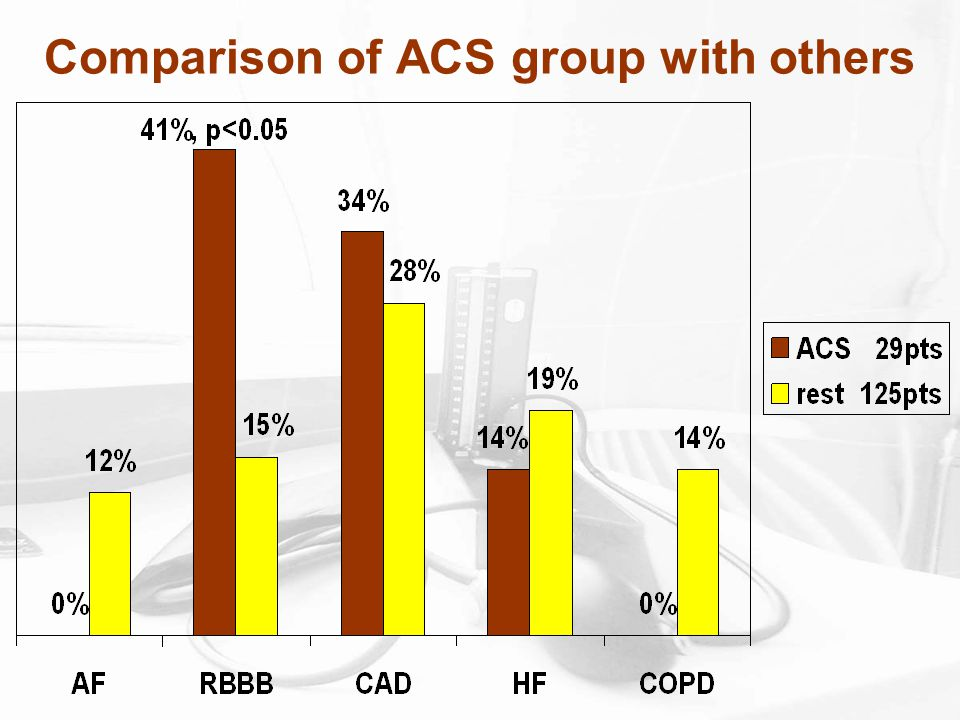 Comparison of ACS group with others