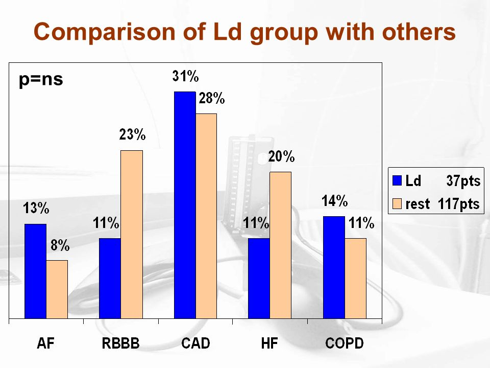 Comparison of Ld group with others p=ns