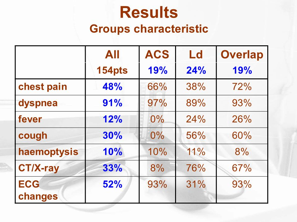 Results Groups characteristic AllACSLdOverlap 154pts19%24%19% chest pain48%66%38%72% dyspnea91%97%89%93% fever12%0%24%26% cough30%0%56%60% haemoptysis10% 11%8% CT/X-ray33%8%76%67% ECG changes 52%93%31%93%