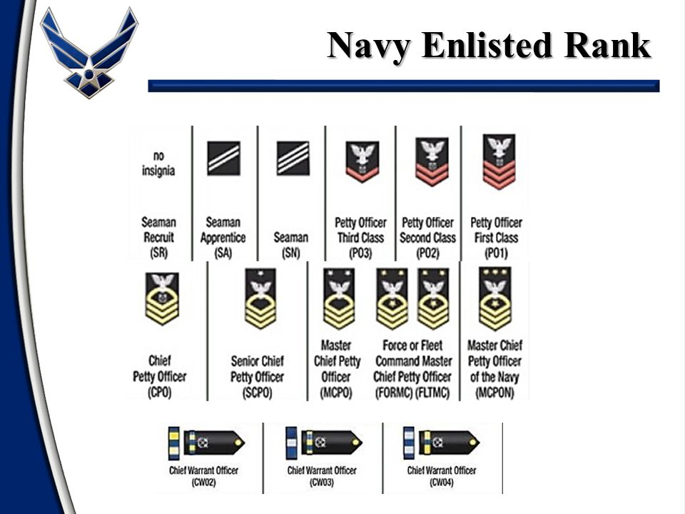 Navy Enlisted Rank