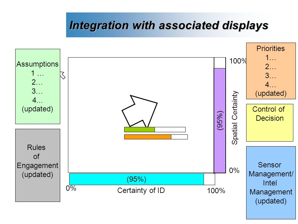 13 Integration with associated displays 0% 100% Assumptions 1 … 2… 3… 4...