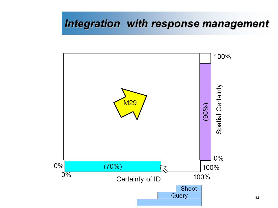 14 Integration with response management (70%) 100% 0% (95%) M29 Certainty of ID 100% 0% 100% Spatial Certainty Shoot Query