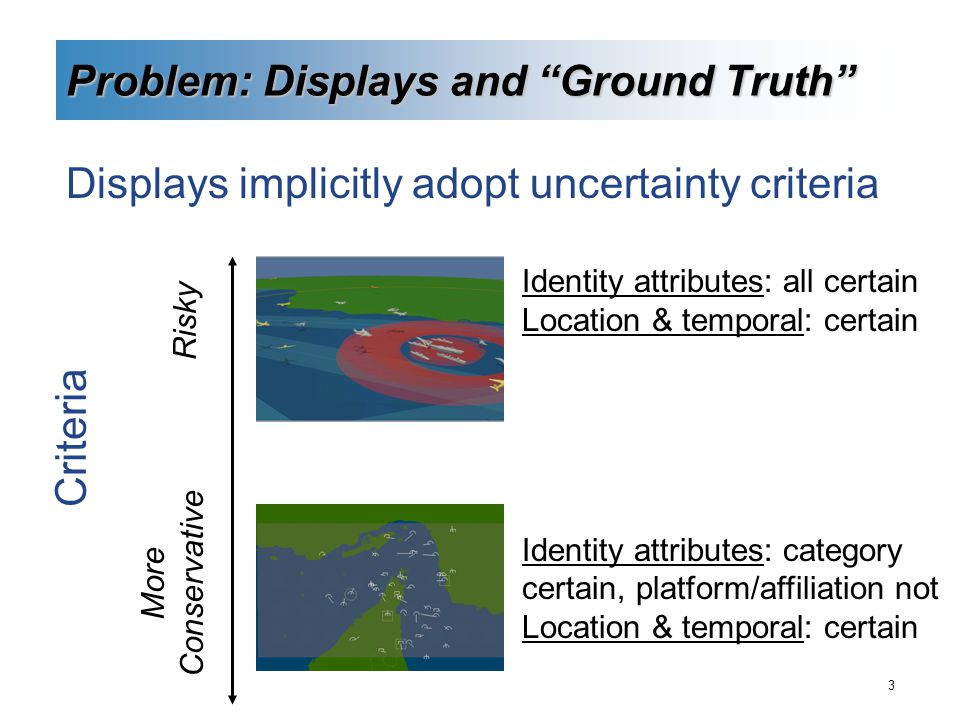 3 Problem: Displays and Ground Truth Displays implicitly adopt uncertainty criteria Identity attributes: all certain Location & temporal: certain Identity attributes: category certain, platform/affiliation not Location & temporal: certain Risky More Conservative Criteria