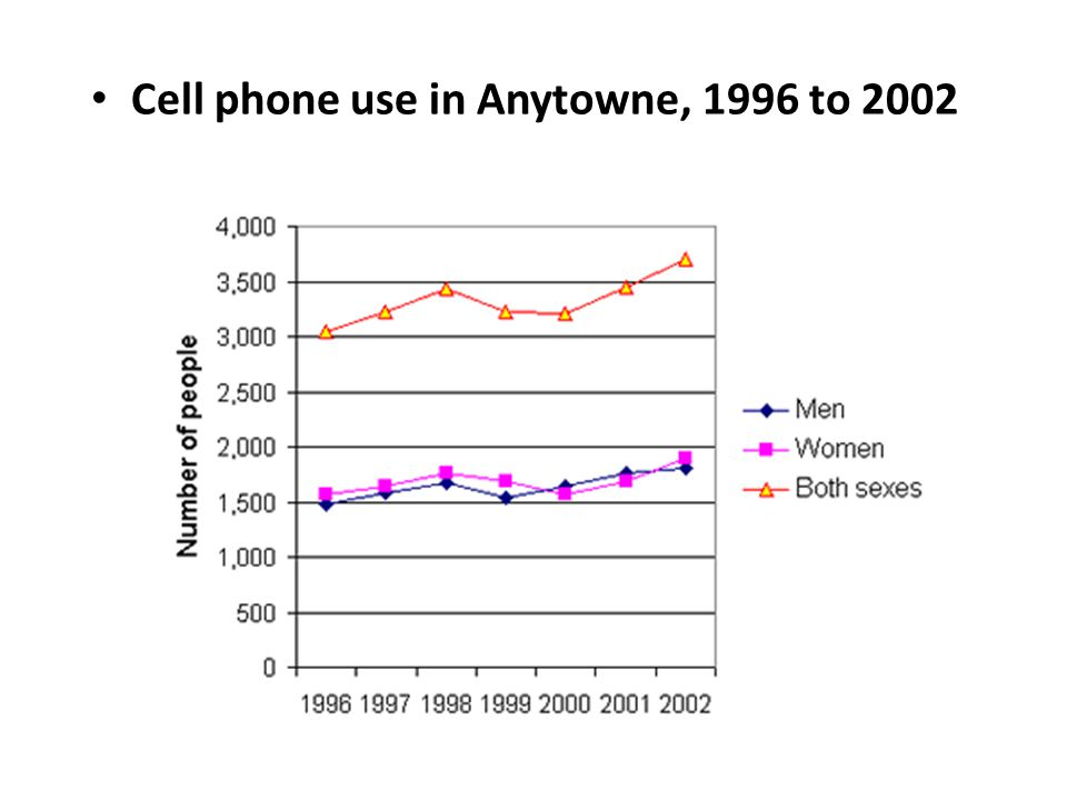 Cell phone use in Anytowne, 1996 to 2002