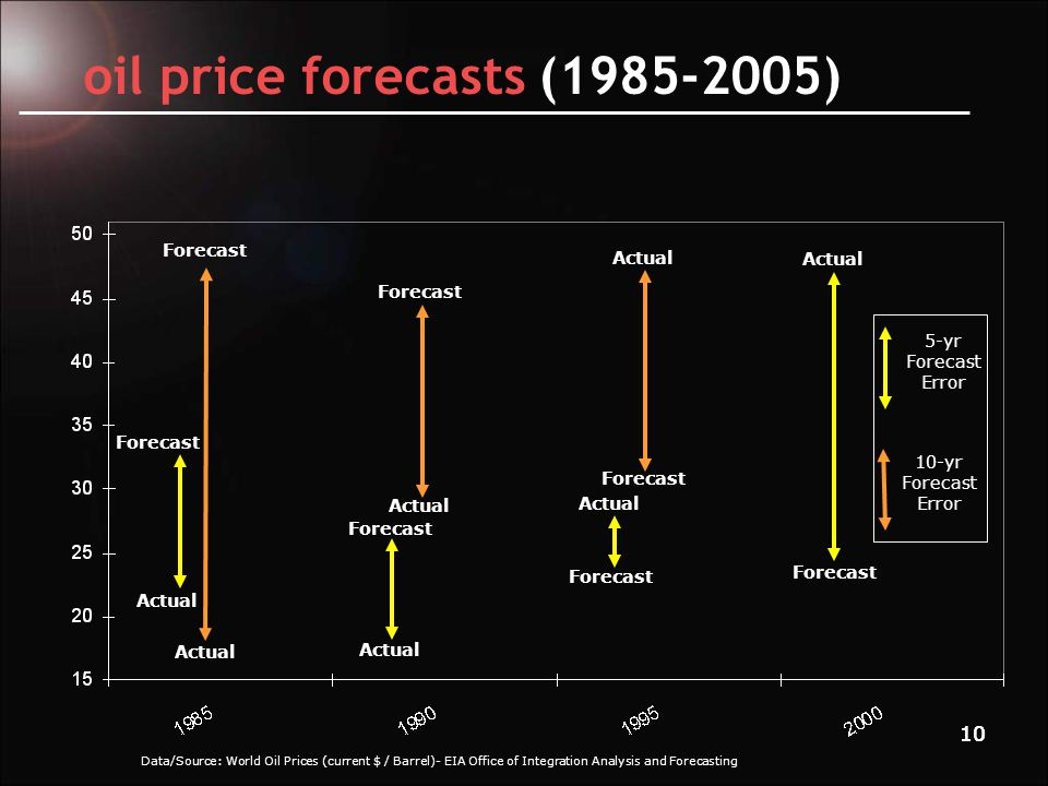 10 oil price forecasts (1985-2005) Data/Source: World Oil Prices (current $ / Barrel)- EIA Office of Integration Analysis and Forecasting Forecast Actual 10-yr Forecast Error 5-yr Forecast Error