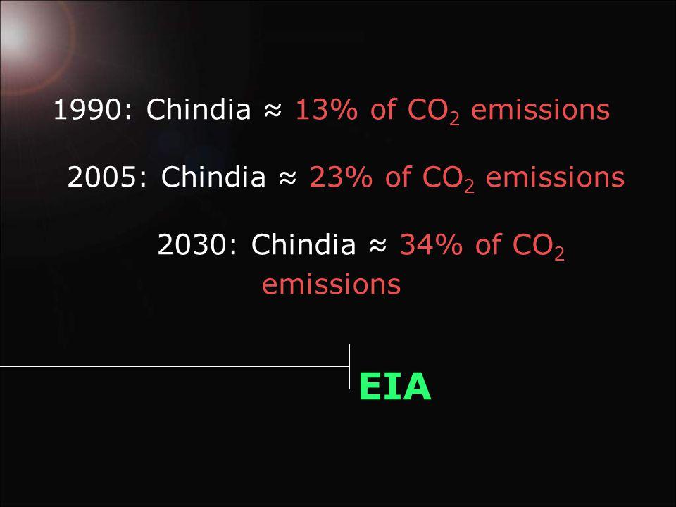 1990: Chindia ≈ 13% of CO 2 emissions 2005: Chindia ≈ 23% of CO 2 emissions 2030: Chindia ≈ 34% of CO 2 emissions EIA