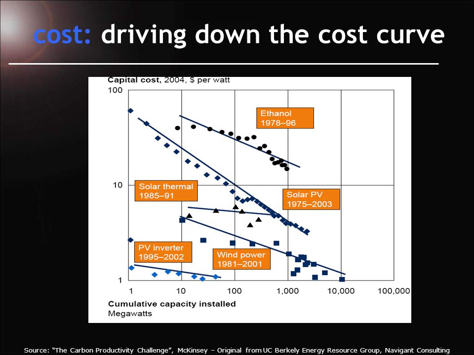 cost: driving down the cost curve Source: The Carbon Productivity Challenge , McKinsey – Original from UC Berkely Energy Resource Group, Navigant Consulting