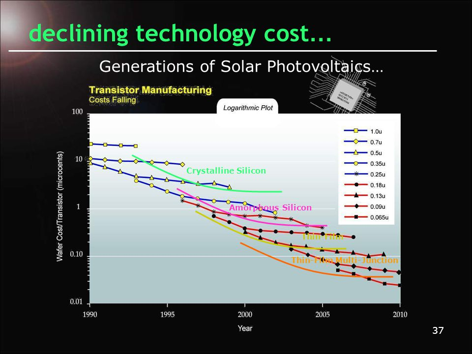37 declining technology cost … Crystalline Silicon Amorphous Silicon Thin-Film Thin-Film Multi-Junction Generations of Solar Photovoltaics…