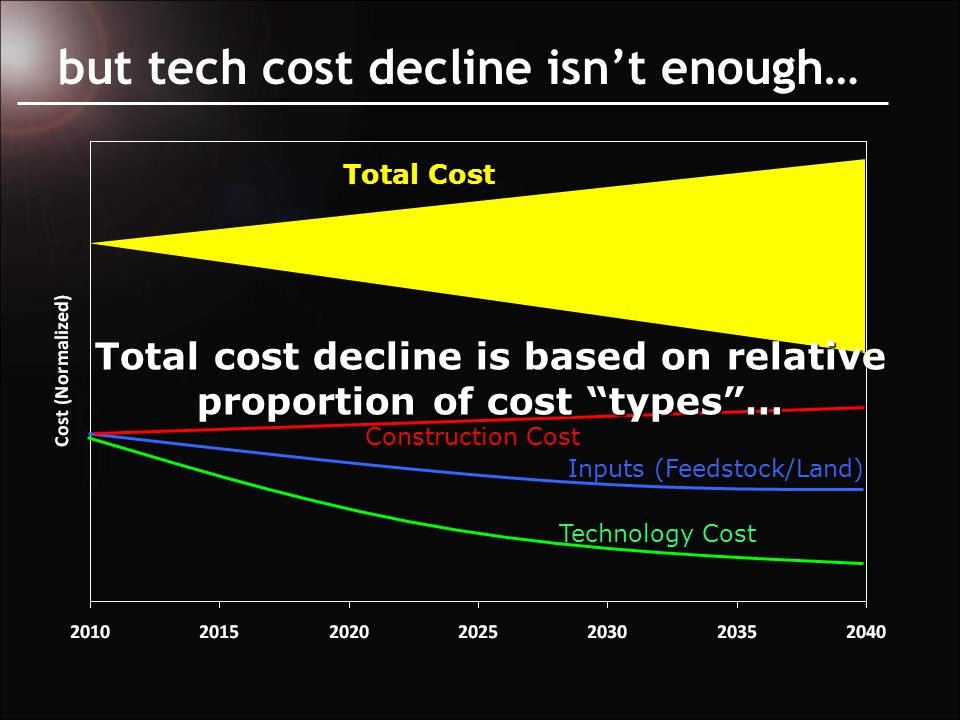 but tech cost decline isn't enough… Construction Cost Inputs (Feedstock/Land) Technology Cost Total Cost Total cost decline is based on relative proportion of cost types …