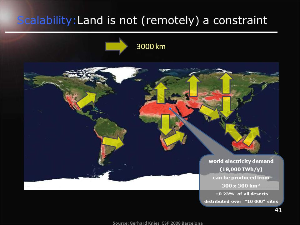 41 Scalability:Land is not (remotely) a constraint world electricity demand (18,000 TWh/y) can be produced from 300 x 300 km² =0.23% of all deserts distributed over 10 000 sites 3000 km Source: Gerhard Knies, CSP 2008 Barcelona