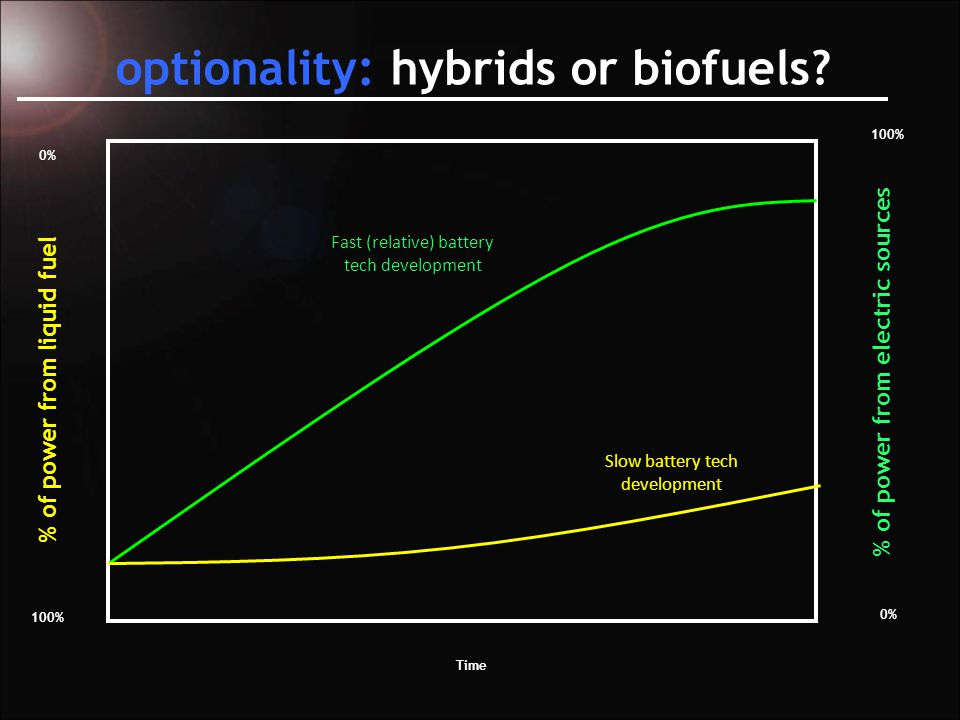 optionality: hybrids or biofuels.