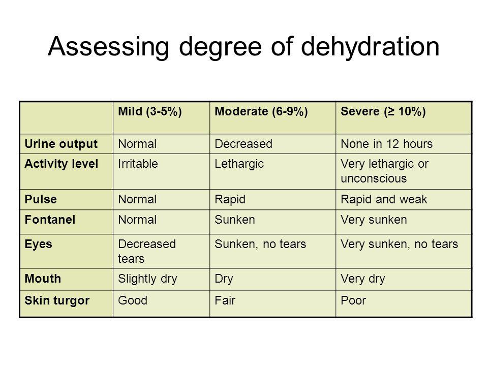 Assessing degree of dehydration Mild (3-5%)Moderate (6-9%)Severe (≥ 10%) Urine outputNormalDecreasedNone in 12 hours Activity levelIrritableLethargicV