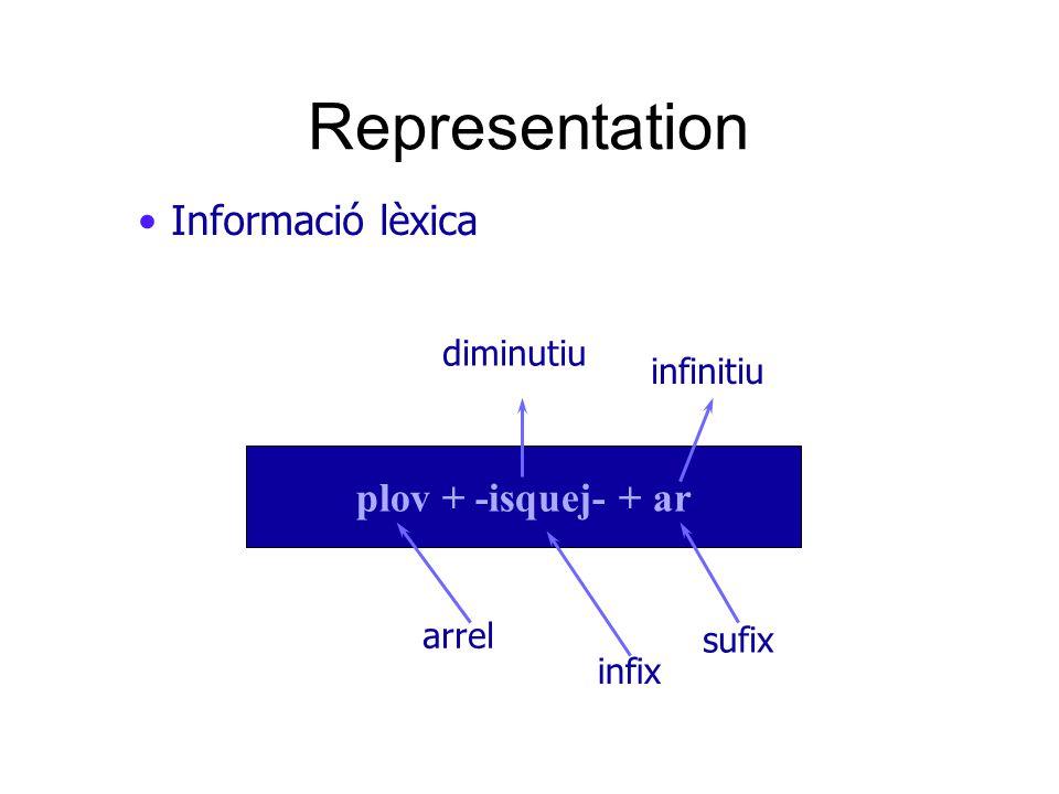 Informació lèxica plov + -isquej- + ar arrel infix diminutiu Representation sufix infinitiu