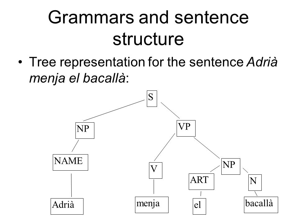 Grammars and sentence structure Tree representation for the sentence Adrià menja el bacallà: S NP NAME Adrià VP V menja NP ART N bacallà el