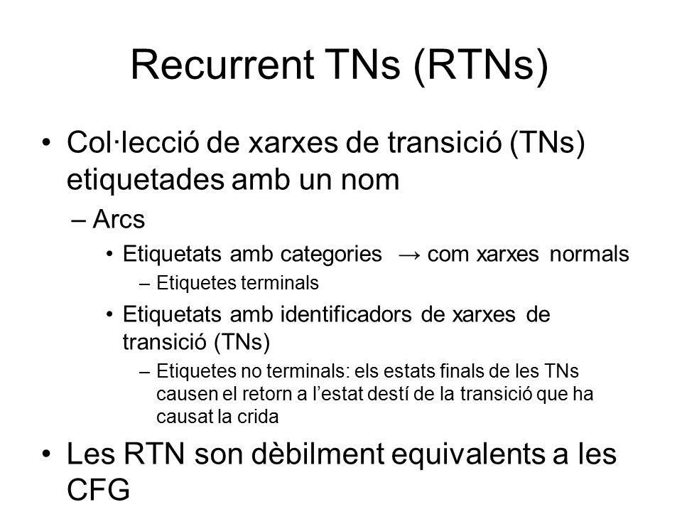 Recurrent TNs (RTNs) Col·lecció de xarxes de transició (TNs) etiquetades amb un nom –Arcs Etiquetats amb categories → com xarxes normals –Etiquetes terminals Etiquetats amb identificadors de xarxes de transició (TNs) –Etiquetes no terminals: els estats finals de les TNs causen el retorn a l'estat destí de la transició que ha causat la crida Les RTN son dèbilment equivalents a les CFG